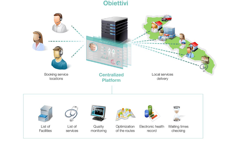 Healthnet_StrutturaSistema